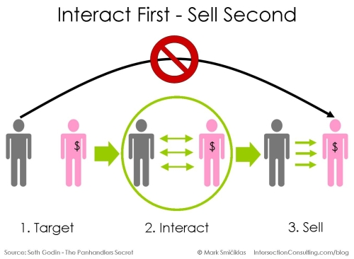 Interact first, sell second